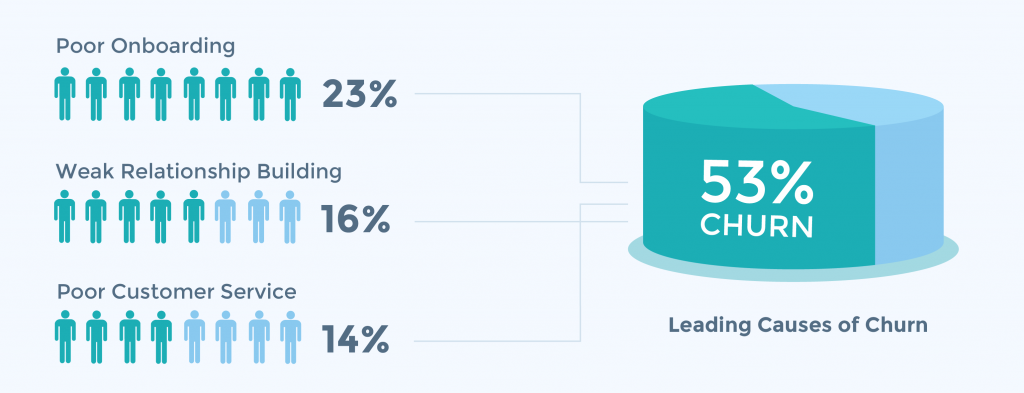 Reasons for churn